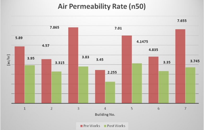 Air Permeability Rate