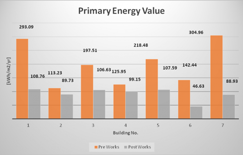Primary Energy Value