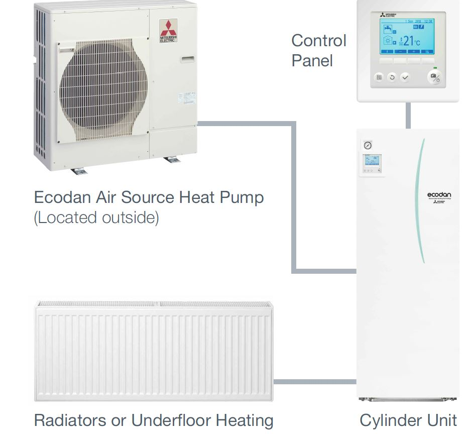Ecodan Air Source Heat Pump SOLA IRELAND